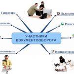 Сотрудники в системе электронного документооборота