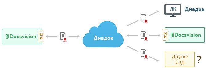 Диадок.Коннектор в системе электронного документооборота